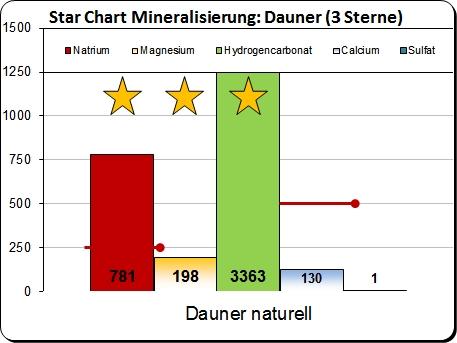 Nürburg quelle naturell